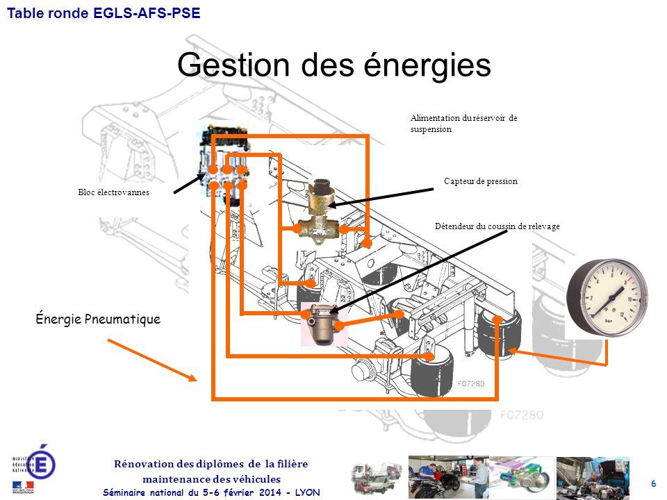 6 Rénovation des diplômes de la filière maintenance des véhicules Séminaire national du 5-6 février 2014 - LYON Table ronde EGLS-AFS-PSE Gestion des énergies Alimentation du réservoir de suspension Capteur de pression Bloc électrovannes Détendeur du coussin de relevage Énergie Pneumatique