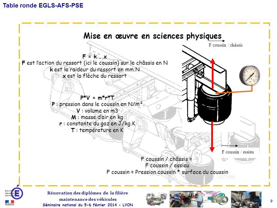 9 Rénovation des diplômes de la filière maintenance des véhicules Séminaire national du 5-6 février 2014 - LYON Table ronde EGLS-AFS-PSE F coussin / c