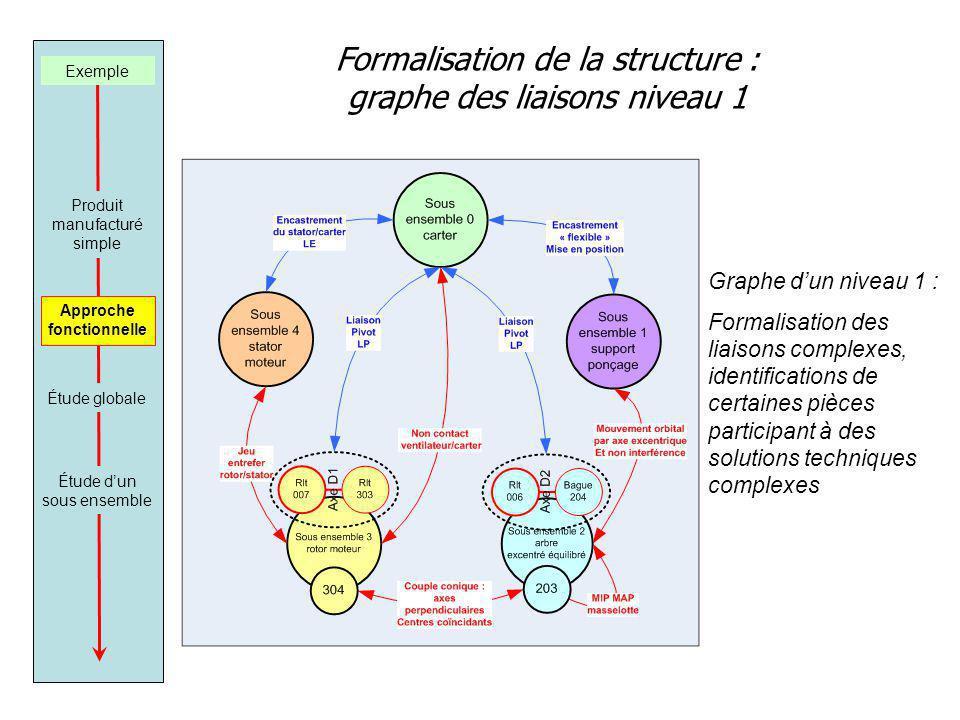 Formalisation de la structure : graphe des liaisons niveau 1 Graphe dun niveau 1 : Formalisation des liaisons complexes, identifications de certaines pièces participant à des solutions techniques complexes Exemple Produit manufacturé simple Approche fonctionnelle Étude dun sous ensemble Étude globale