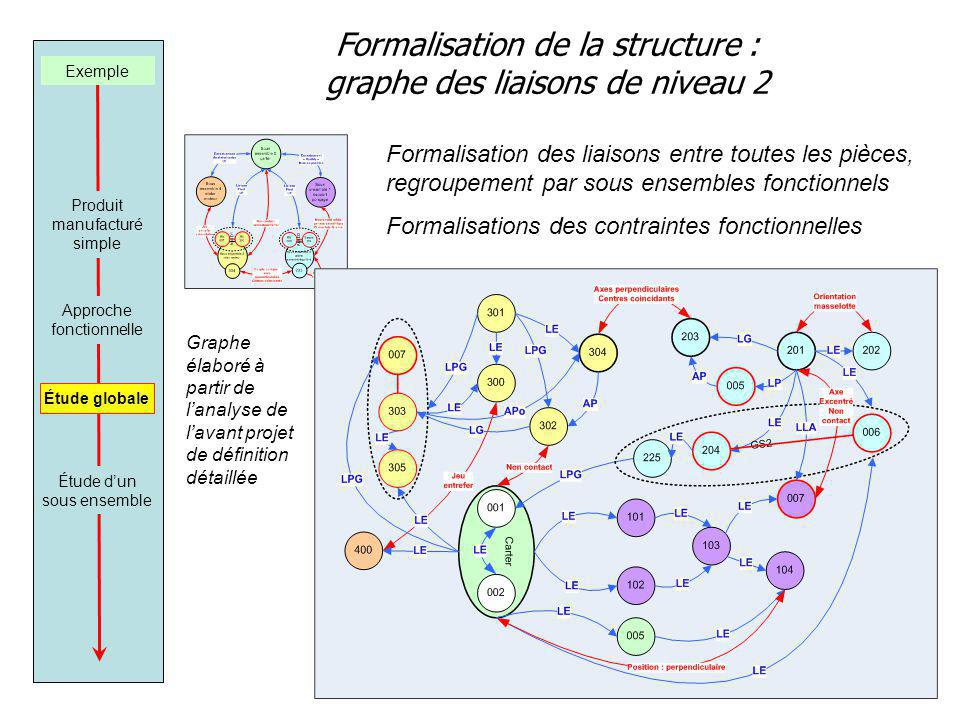 Formalisation de la structure : graphe des liaisons de niveau 2 Exemple Produit manufacturé simple Approche fonctionnelle Étude dun sous ensemble Formalisation des liaisons entre toutes les pièces, regroupement par sous ensembles fonctionnels Formalisations des contraintes fonctionnelles Étude globale Graphe élaboré à partir de lanalyse de lavant projet de définition détaillée