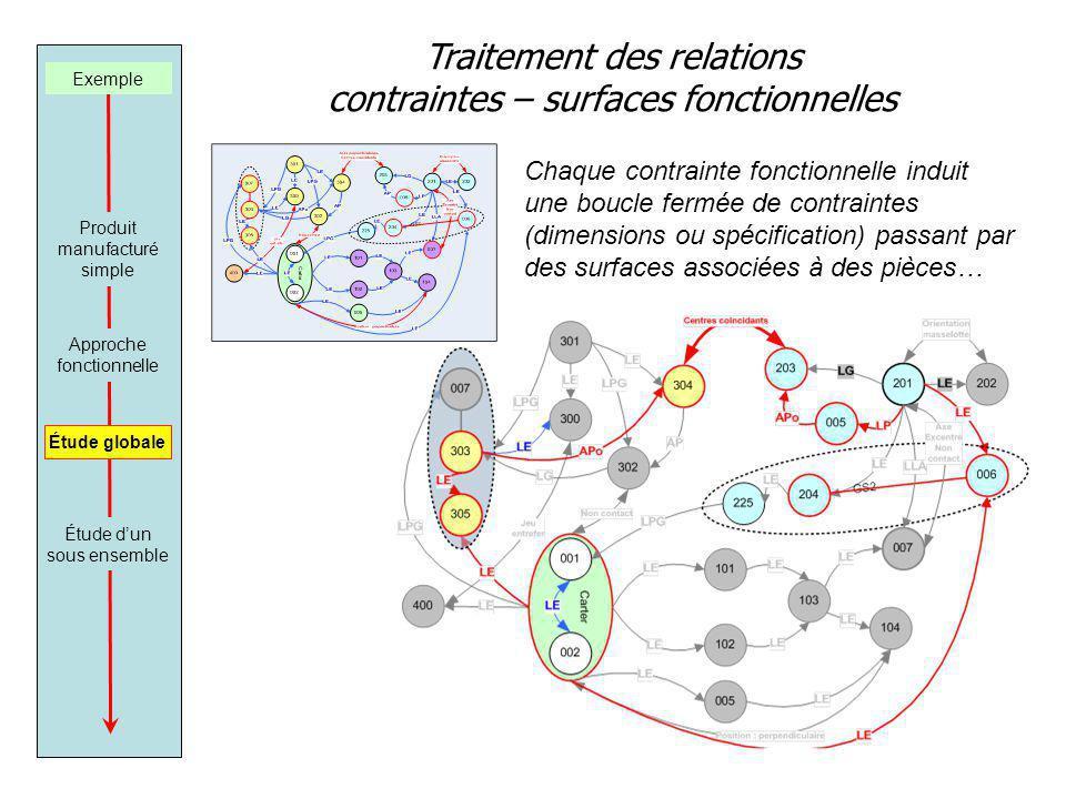 Traitement des relations contraintes – surfaces fonctionnelles Exemple Produit manufacturé simple Approche fonctionnelle Étude dun sous ensemble Étude