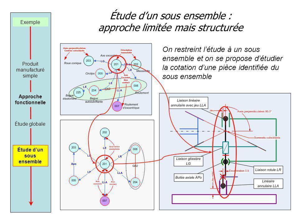 Étude dun sous ensemble : approche limitée mais structurée Exemple Produit manufacturé simple Approche fonctionnelle Étude dun sous ensemble Étude globale On restreint létude à un sous ensemble et on se propose détudier la cotation dune pièce identifiée du sous ensemble