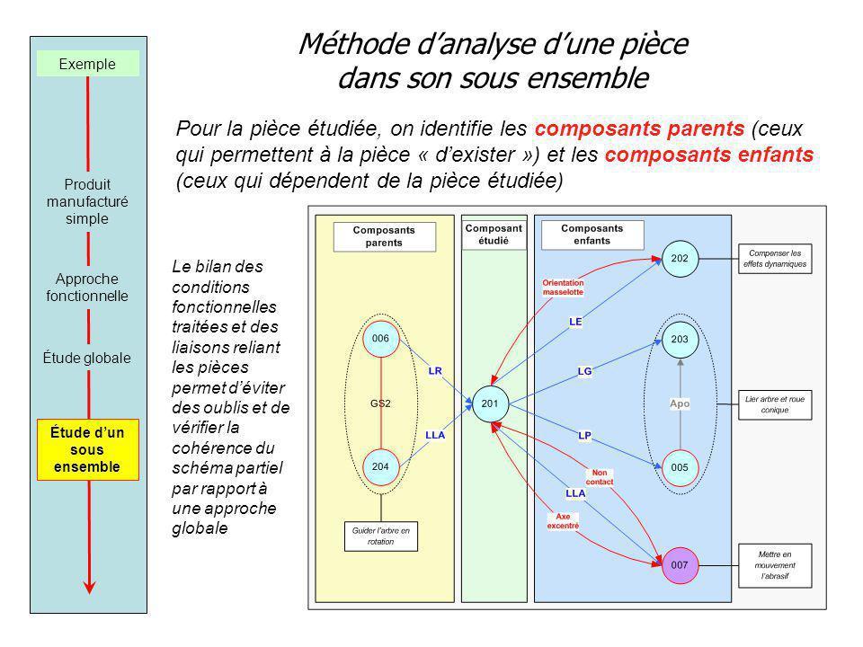 Méthode danalyse dune pièce dans son sous ensemble Exemple Produit manufacturé simple Approche fonctionnelle Étude dun sous ensemble Étude globale Pou