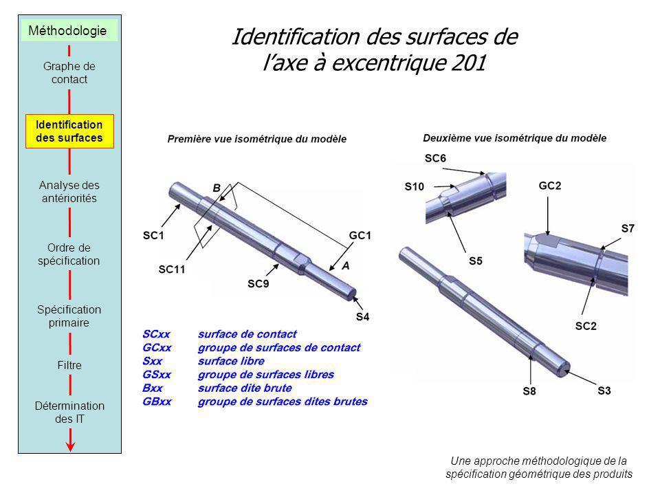 Identification des surfaces de laxe à excentrique 201 Une approche méthodologique de la spécification géométrique des produits Graphe de contact Ident