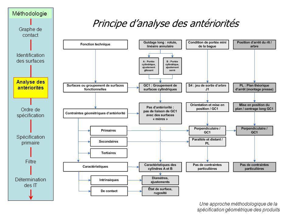 Principe danalyse des antériorités Une approche méthodologique de la spécification géométrique des produits Graphe de contact Identification des surfa