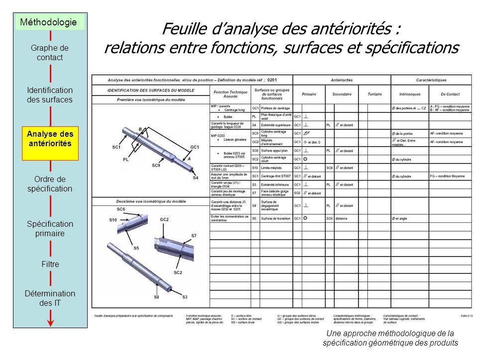 Feuille danalyse des antériorités : relations entre fonctions, surfaces et spécifications Une approche méthodologique de la spécification géométrique