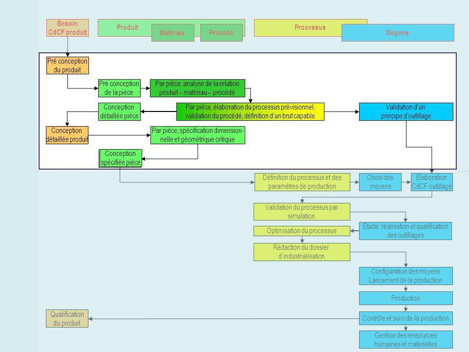 Besoin CdCF produit ProduitProcessus MoyensMatériauProcédé Pré conception du produit Qualification du produit Configuration des moyens Lancement de la