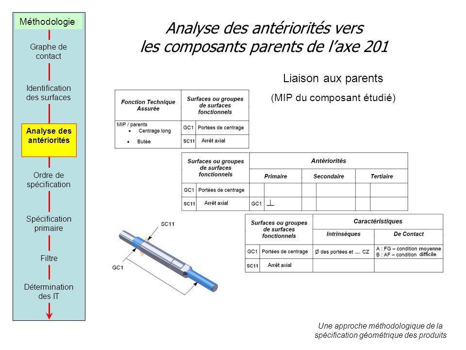 Analyse des antériorités vers les composants parents de laxe 201 Liaison aux parents (MIP du composant étudié) Une approche méthodologique de la spéci