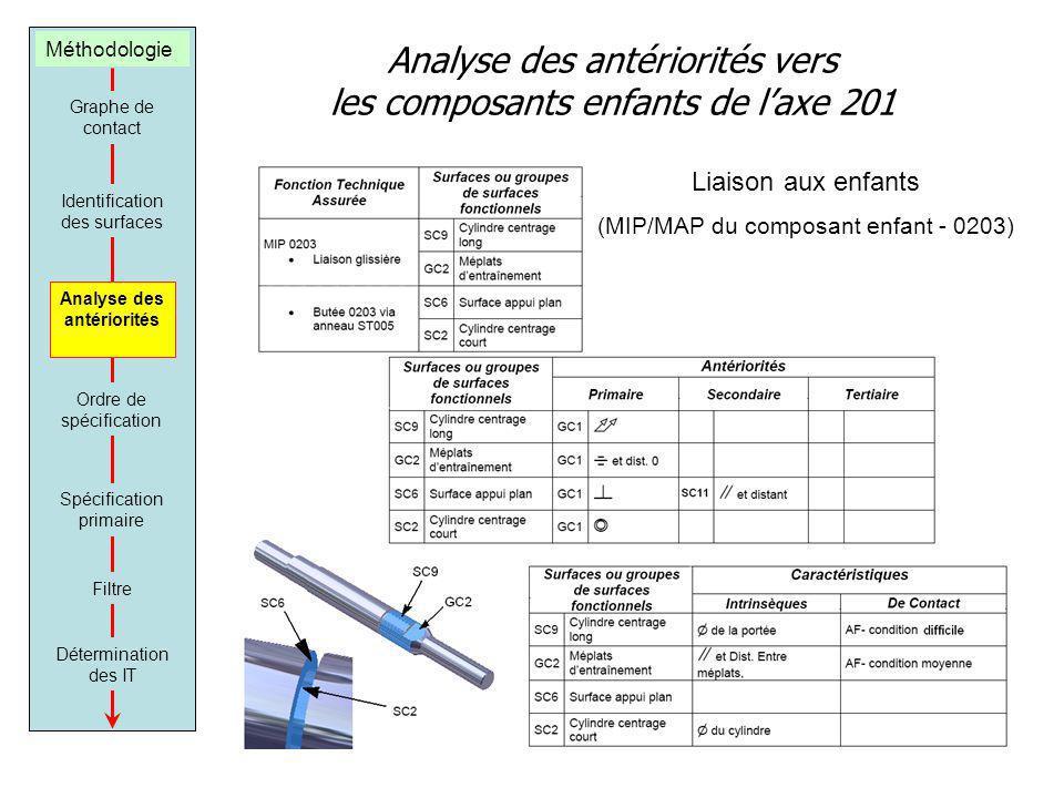 Analyse des antériorités vers les composants enfants de laxe 201 Liaison aux enfants (MIP/MAP du composant enfant - 0203) Graphe de contact Identifica