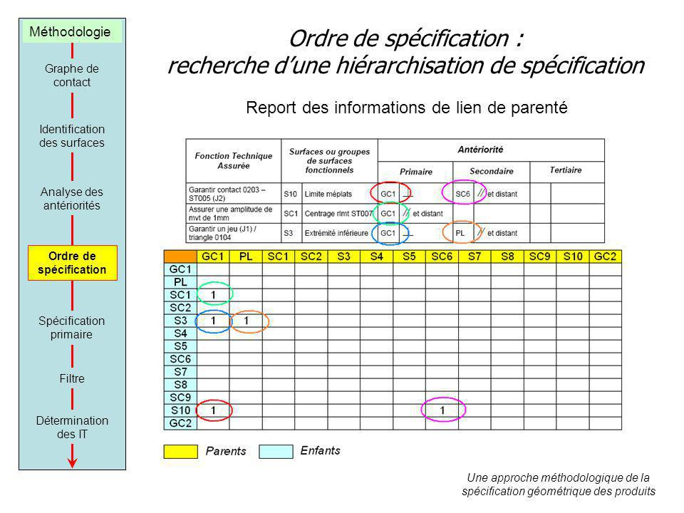 Ordre de spécification : recherche dune hiérarchisation de spécification Graphe de contact Identification des surfaces Analyse des antériorités Ordre