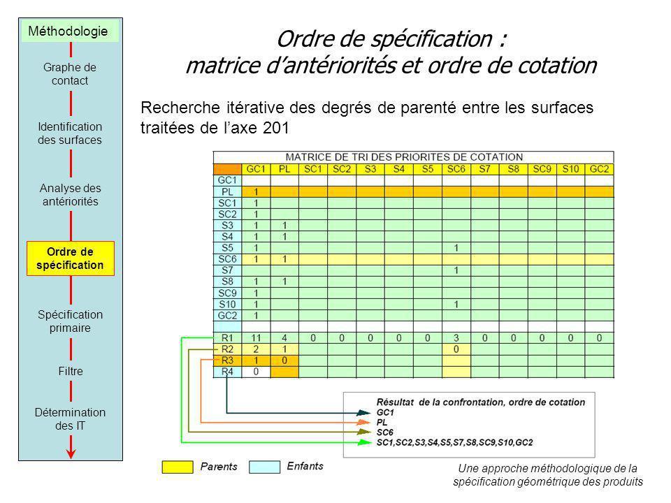 Ordre de spécification : matrice dantériorités et ordre de cotation Graphe de contact Identification des surfaces Analyse des antériorités Ordre de sp