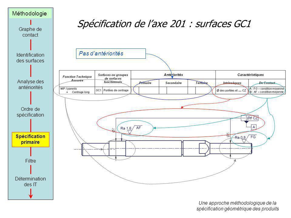 Spécification de laxe 201 : surfaces GC1 Graphe de contact Identification des surfaces Analyse des antériorités Ordre de spécification Spécification p