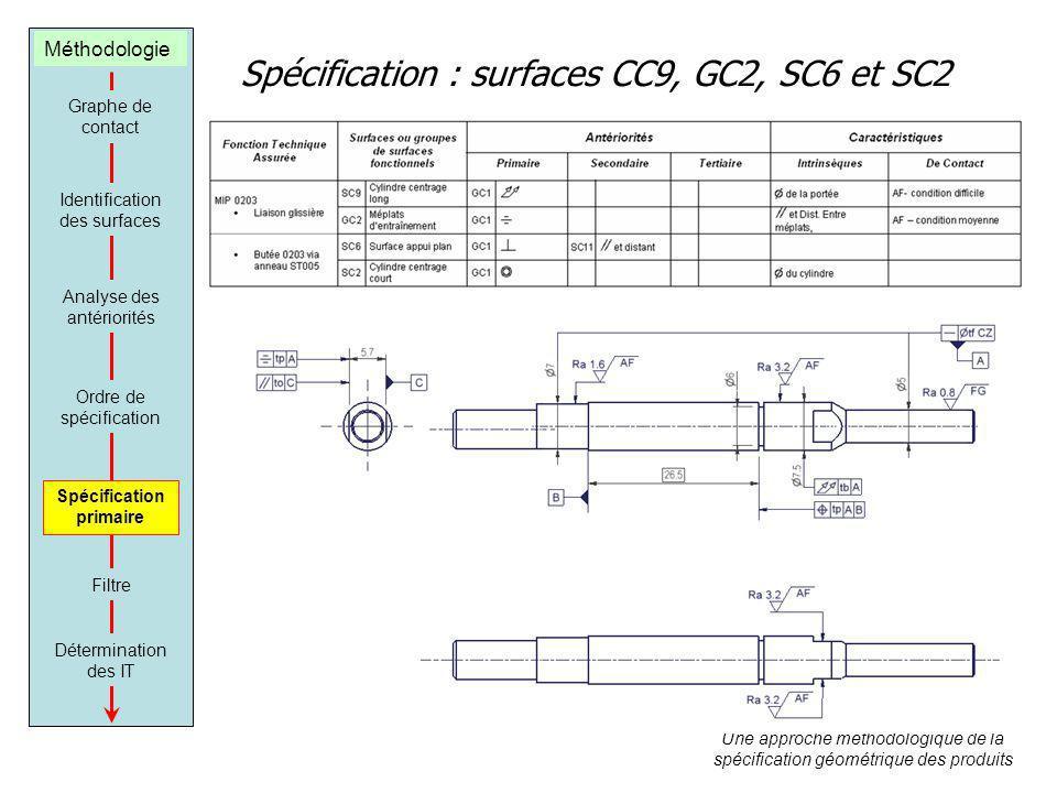 Spécification : surfaces CC9, GC2, SC6 et SC2 Graphe de contact Identification des surfaces Analyse des antériorités Ordre de spécification Spécificat