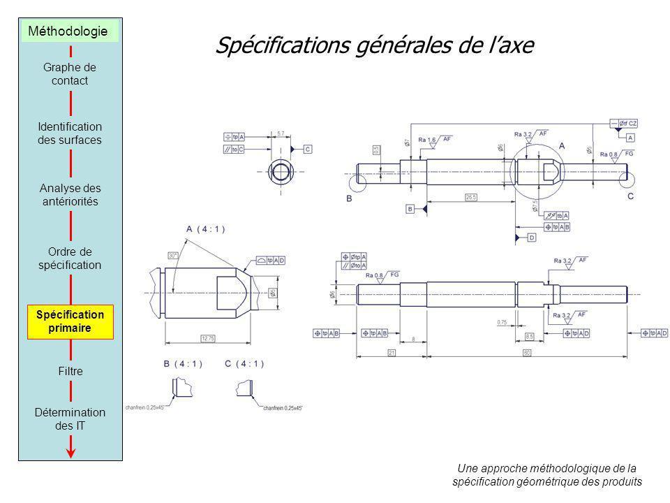 Graphe de contact Identification des surfaces Analyse des antériorités Ordre de spécification Spécification primaire Filtre Détermination des IT Une a