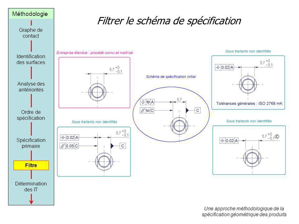 Filtrer le schéma de spécification Graphe de contact Identification des surfaces Analyse des antériorités Ordre de spécification Spécification primaire Filtre Détermination des IT Une approche méthodologique de la spécification géométrique des produits Méthodologie