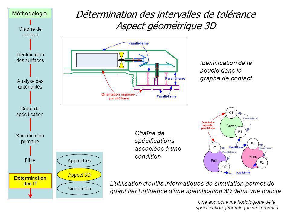 Détermination des intervalles de tolérance Aspect géométrique 3D Graphe de contact Identification des surfaces Analyse des antériorités Ordre de spéci