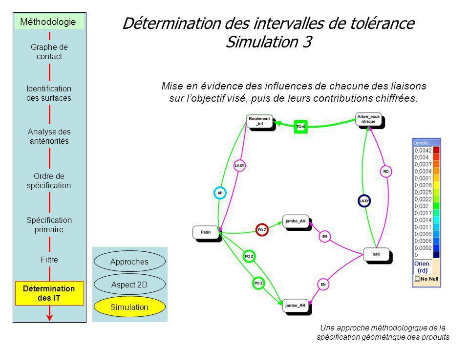 Détermination des intervalles de tolérance Simulation 3 Une approche méthodologique de la spécification géométrique des produits Approches Aspect 2D Simulation Mise en évidence des influences de chacune des liaisons sur lobjectif visé, puis de leurs contributions chiffrées.