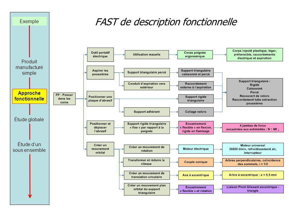 FAST de description fonctionnelle Exemple Produit manufacturé simple Approche fonctionnelle Étude dun sous ensemble Étude globale