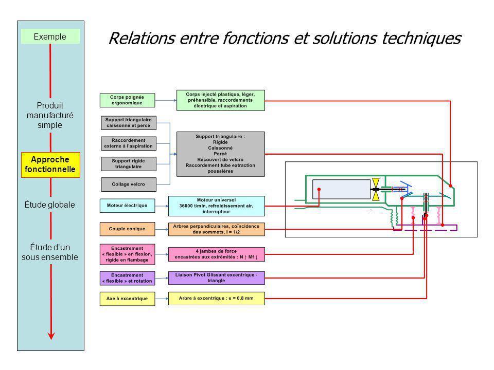 Relations entre fonctions et solutions techniques Exemple Produit manufacturé simple Approche fonctionnelle Étude dun sous ensemble Étude globale
