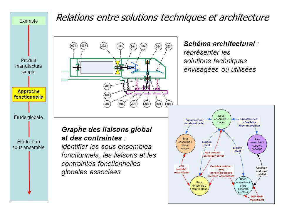 Relations entre solutions techniques et architecture Schéma architectural : représenter les solutions techniques envisagées ou utilisées Graphe des liaisons global et des contraintes : identifier les sous ensembles fonctionnels, les liaisons et les contraintes fonctionnelles globales associées Exemple Produit manufacturé simple Approche fonctionnelle Étude dun sous ensemble Étude globale