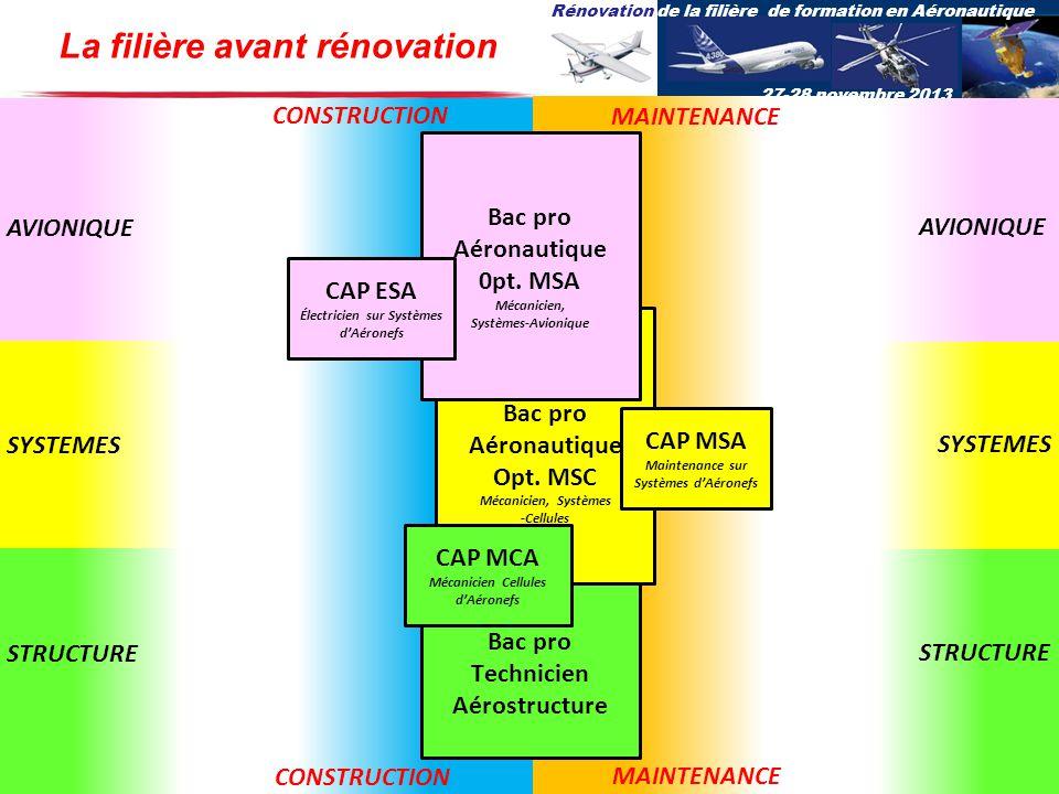 Rénovation de la filière de formation en Aéronautique 27-28 novembre 2013 Bac pro Technicien Aérostructure Bac pro Aéronautique Opt. MSC Mécanicien, S