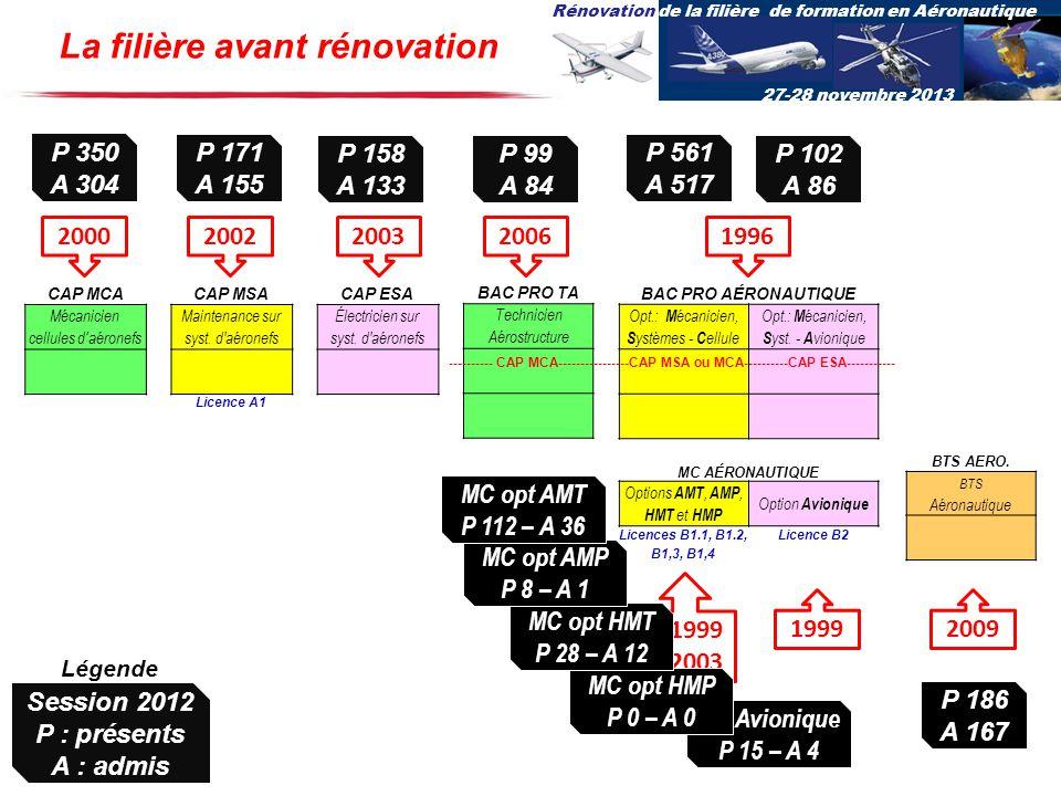 Rénovation de la filière de formation en Aéronautique 27-28 novembre 2013 opt Avionique P 15 – A 4 CAP MCACAP MSACAP ESA Mécanicien cellules daéronefs