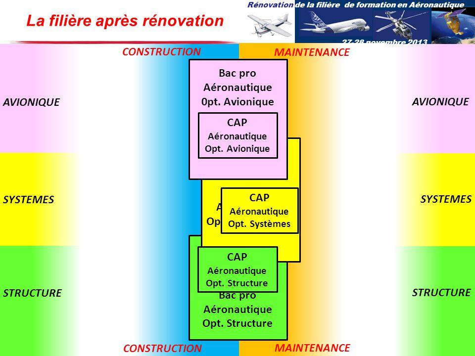 Rénovation de la filière de formation en Aéronautique 27-28 novembre 2013 Bac pro Aéronautique Opt. Structure Bac pro Aéronautique Opt. Systèmes Bac p