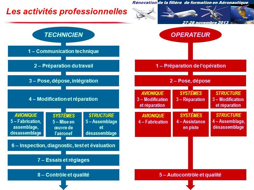 Rénovation de la filière de formation en Aéronautique 27-28 novembre 2013 TECHNICIEN Les activités professionnelles 1 – Communication technique 2 – Pr