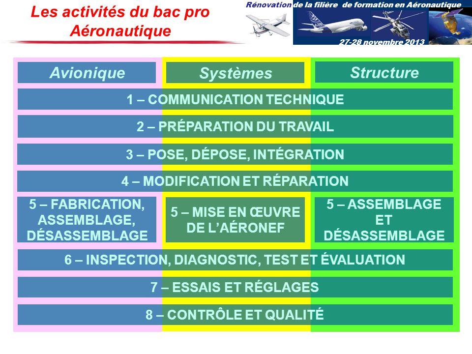 Rénovation de la filière de formation en Aéronautique 27-28 novembre 2013 Les activités du bac pro Aéronautique 1 – COMMUNICATION TECHNIQUE 2 – PRÉPAR
