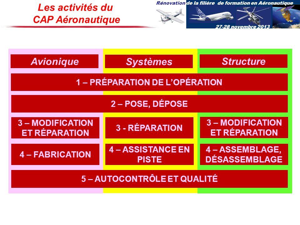 Rénovation de la filière de formation en Aéronautique 27-28 novembre 2013 Les activités du CAP Aéronautique Avionique Systèmes Structure 1 – PRÉPARATI