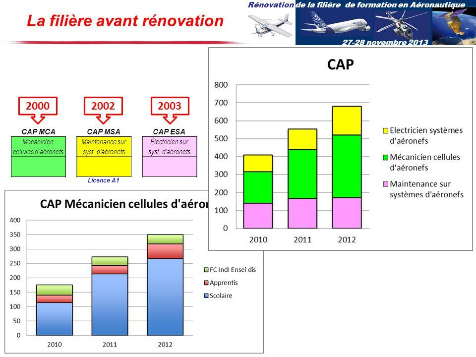 Rénovation de la filière de formation en Aéronautique 27-28 novembre 2013 CAP MCACAP MSACAP ESA Mécanicien cellules daéronefs Maintenance sur syst. d'