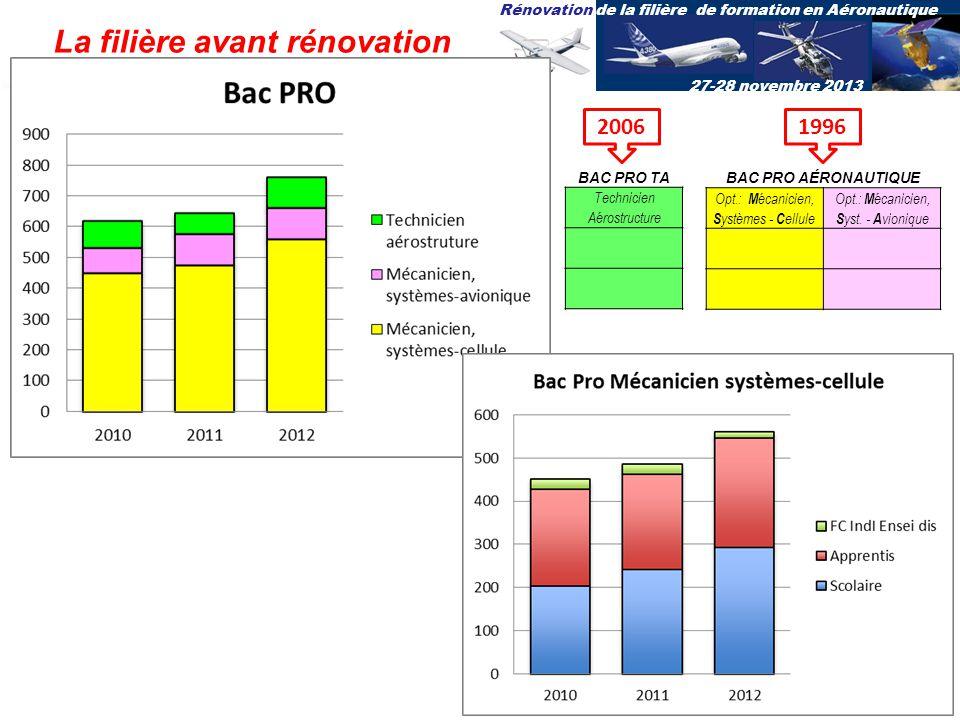 Rénovation de la filière de formation en Aéronautique 27-28 novembre 2013 BAC PRO TA Technicien Aérostructure BAC PRO AÉRONAUTIQUE Opt.: M écanicien,
