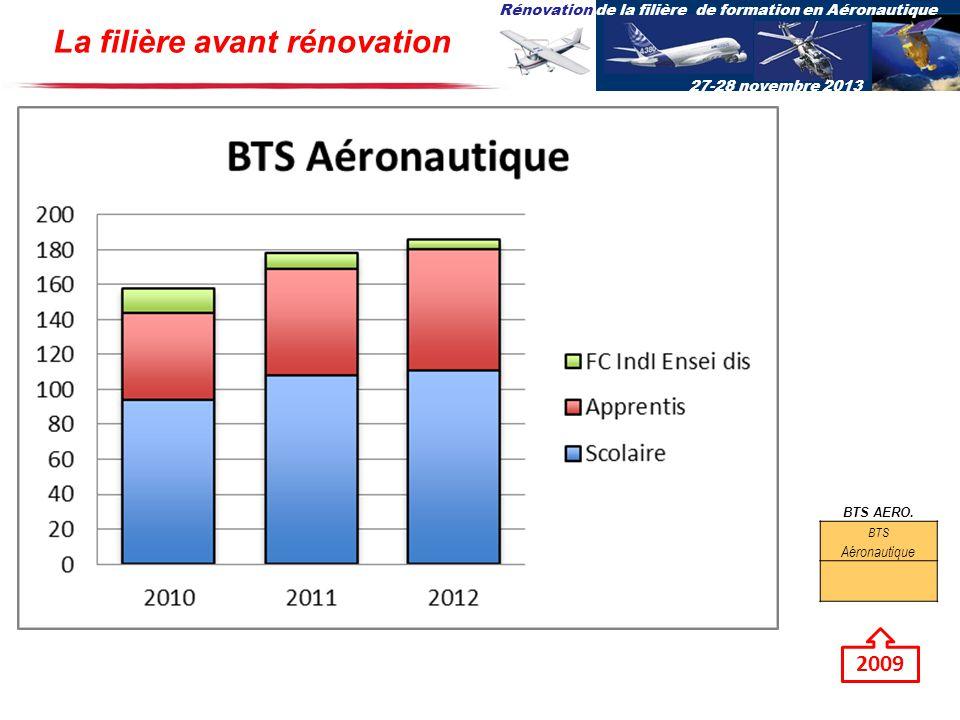 Rénovation de la filière de formation en Aéronautique 27-28 novembre 2013 BTS AERO. BTS Aéronautique 2009 La filière avant rénovation