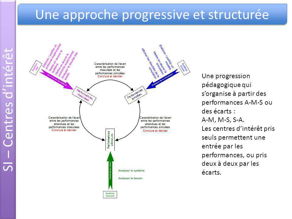 Une approche progressive et structurée SI – Centres dintérêt Une progression pédagogique qui sorganise à partir des performances A-M-S ou des écarts :