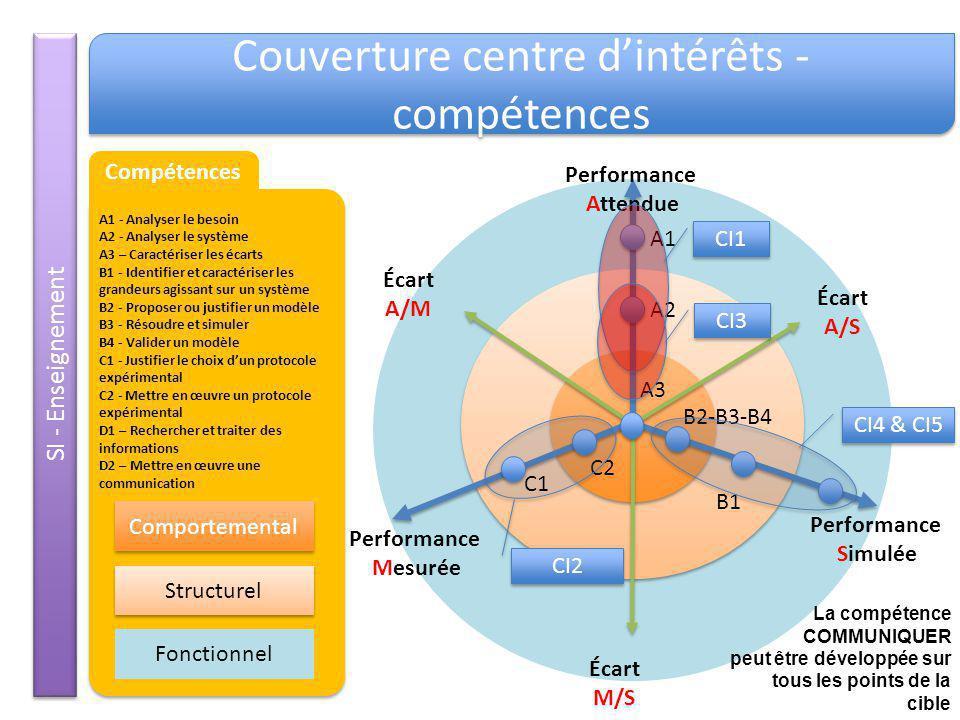 SI - Enseignement Couverture centre dintérêts - compétences Écart A/S Performance Attendue Performance Simulée Performance Mesurée Écart M/S Écart A/M
