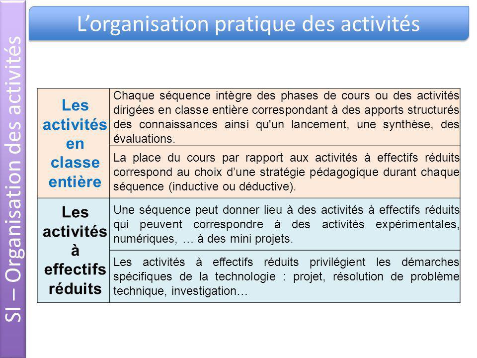 Les activités en classe entière Chaque séquence intègre des phases de cours ou des activités dirigées en classe entière correspondant à des apports st