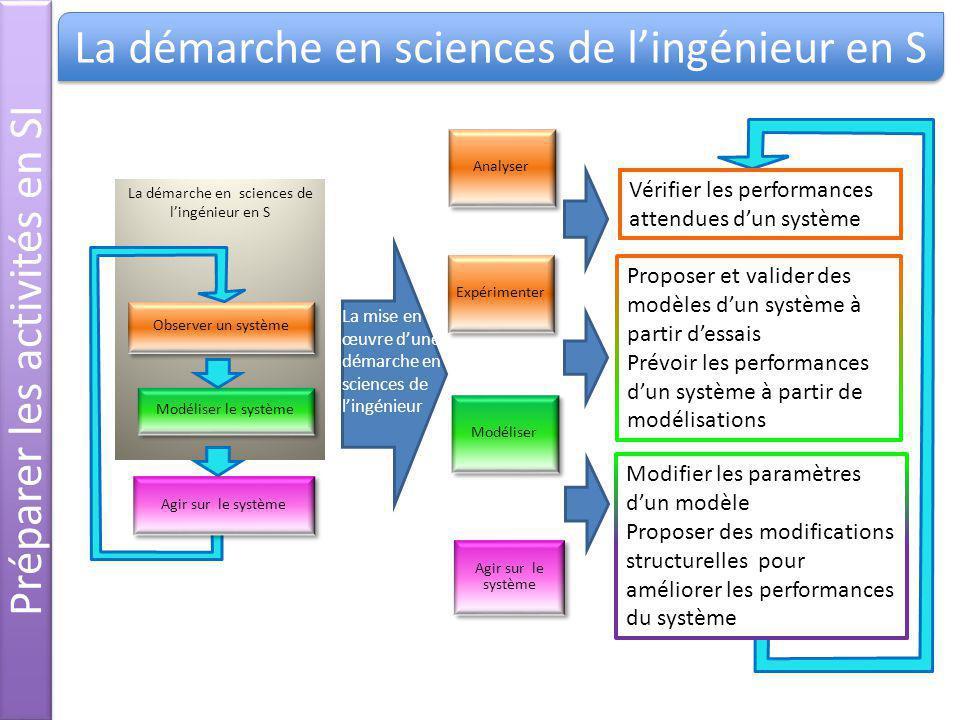 Préparer les activités en SI La mise en œuvre dune démarche en sciences de lingénieur La démarche en sciences de lingénieur en S Expérimenter Modélise