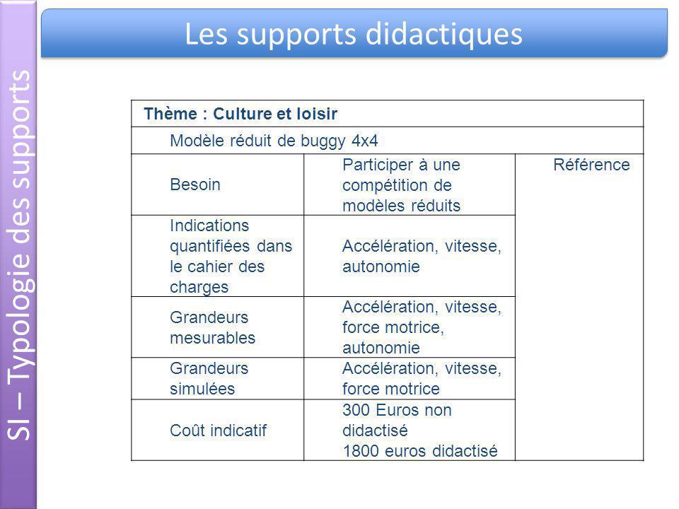 Les supports didactiques SI – Typologie des supports Thème : Culture et loisir Modèle réduit de buggy 4x4 Besoin Participer à une compétition de modèl