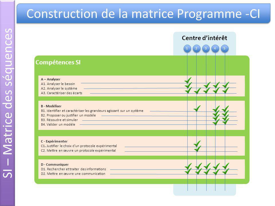 Centre dintérêt Construction de la matrice Programme -CI Compétences SI A – Analyser A1. Analyser le besoin A2. Analyser le système A3. Caractériser d