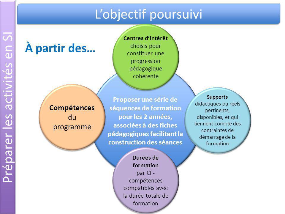 Préparer les activités en SI Lobjectif poursuivi Proposer une série de séquences de formation pour les 2 années, associées à des fiches pédagogiques f