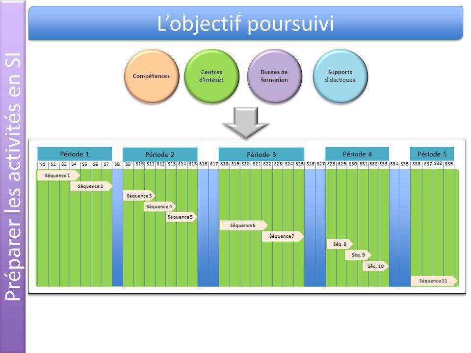 Préparer les activités en SI Lobjectif poursuivi Compétences Centres dIntérêt Supports didactiques Durées de formation