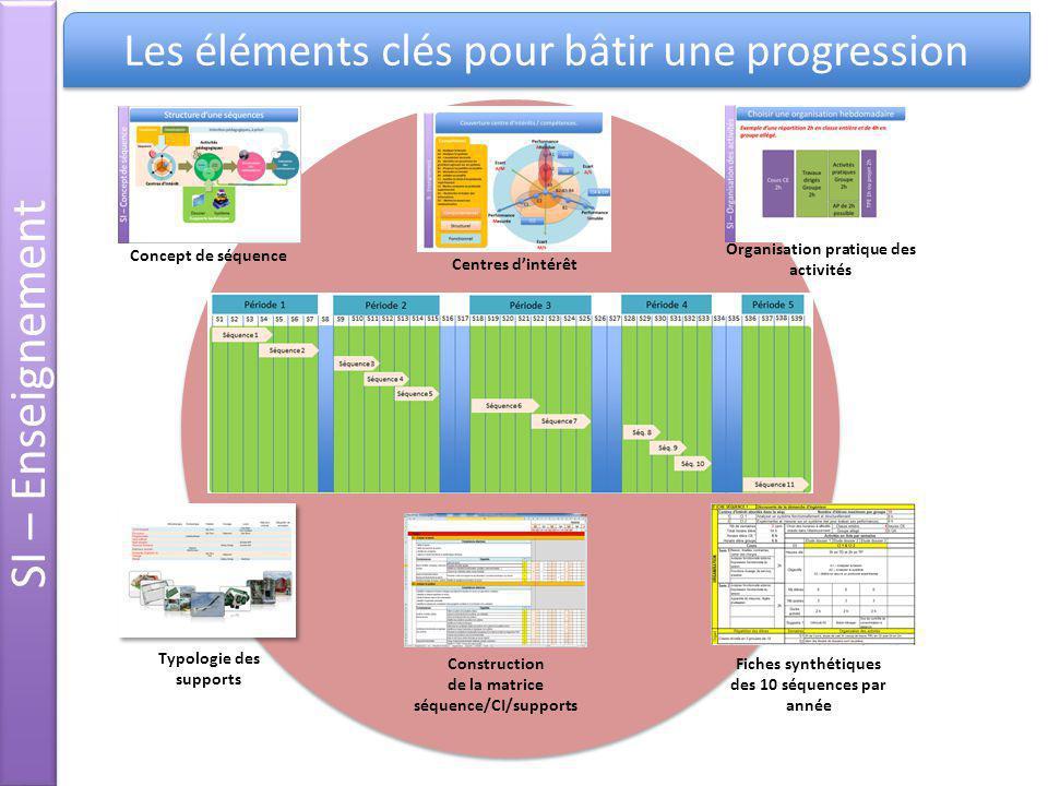 SI – Enseignement Les éléments clés pour bâtir une progression Concept de séquence Centres dintérêt Organisation pratique des activités Construction d
