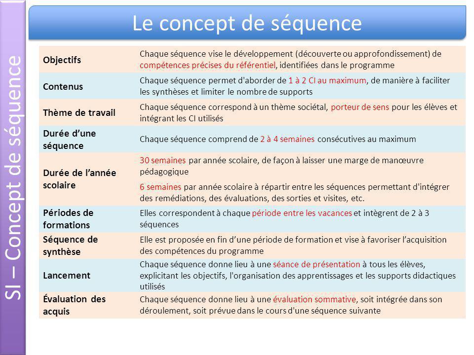 Objectifs Chaque séquence vise le développement (découverte ou approfondissement) de compétences précises du référentiel, identifiées dans le programm