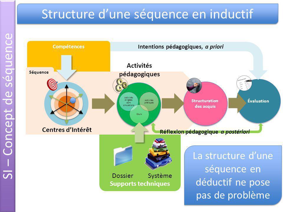 Structure dune séquence en inductif Supports techniques Compétences DossierSystème Structuration des acquis xcwxcwx cw Centres dIntérêt Évaluation Act