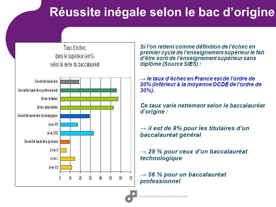 Réussite inégale selon le bac dorigine Si lon retient comme définition de léchec en premier cycle de lenseignement supérieur le fait dêtre sorti de lenseignement supérieur sans diplôme (Source SIES) : le taux déchec en France est de lordre de 20% (inférieur à la moyenne OCDE de lordre de 30%).