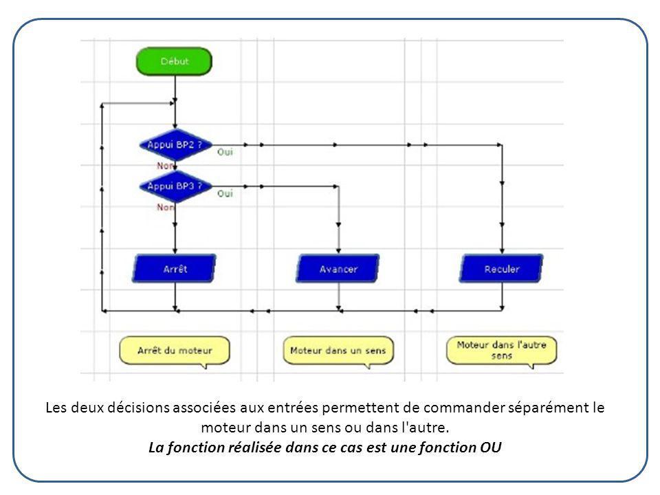 Les deux décisions associées aux entrées permettent de commander séparément le moteur dans un sens ou dans l'autre. La fonction réalisée dans ce cas e