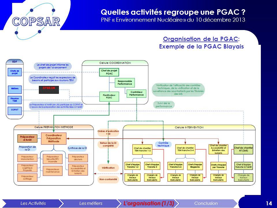 Quelles activités regroupe une PGAC ? PNF « Environnement Nucléaire » du 10 décembre 2013 14 Organisation de la PGAC: Exemple de la PGAC Blayais Les A