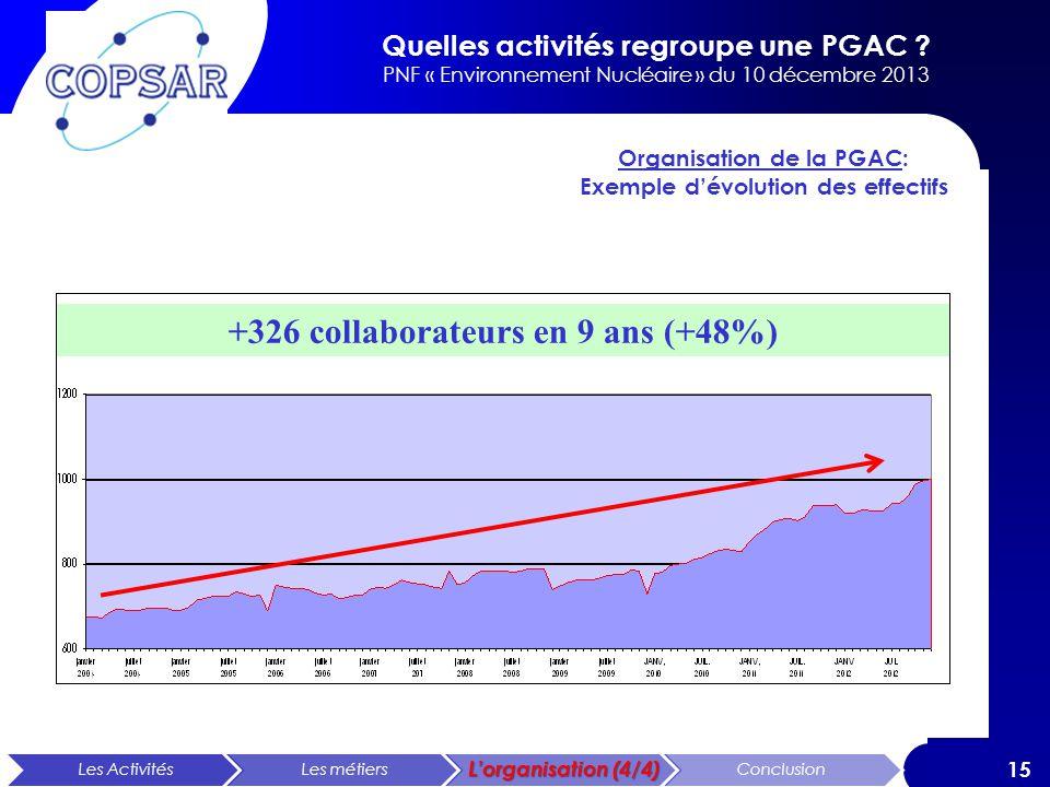 Quelles activités regroupe une PGAC ? PNF « Environnement Nucléaire » du 10 décembre 2013 15 Les ActivitésLes métiers Lorganisation (4/4) Conclusion +