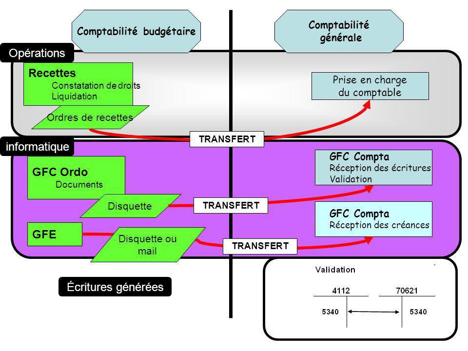 Comptabilité générale Comptabilité budgétaire Recettes Constatation de droits Liquidation Ordres de recettes Prise en charge du comptable GFC Ordo Doc