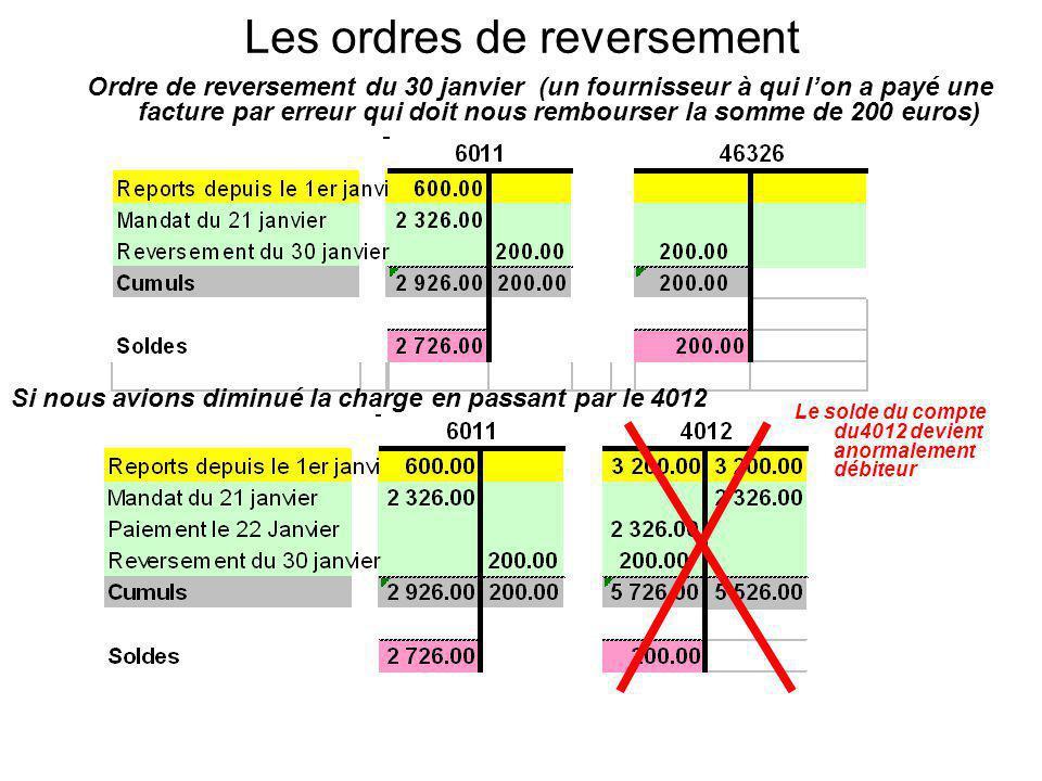 Les ordres de reversement Ordre de reversement du 30 janvier (un fournisseur à qui lon a payé une facture par erreur qui doit nous rembourser la somme de 200 euros) Si nous avions diminué la charge en passant par le 4012 Le solde du compte du4012 devient anormalement débiteur